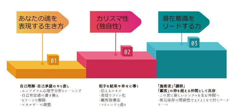 モエナプリズムレッスン,アドバンス,エニアグラム心理学,舩橋幸子,チャクラ